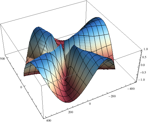 Example Polar Plot