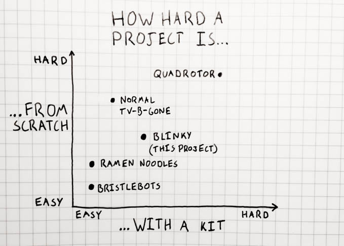 project difficulty graph